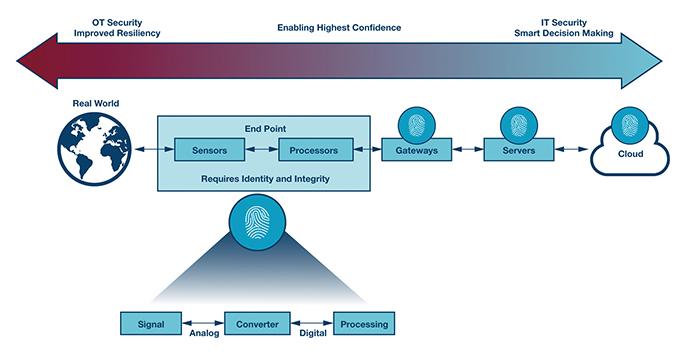 [Technical contributionⅠ]인더스트리 4.0 확산, 에지 보안성 향상돼야 - 다아라매거진 기술이슈