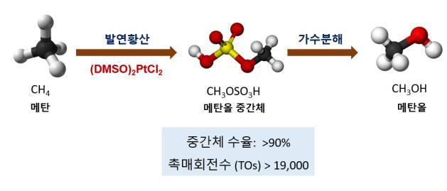 [Technical News]메탄 산화 촉매 기술, 20년 만의 업그레이드 성공 - 다아라매거진 기술뉴스