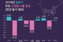 [그래픽뉴스] 산업별 수출, 산업기계 호조, 전자제품 주춤