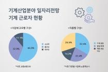 [그래픽뉴스] 반도체 일자리 늘고, 섬유 분야 감소