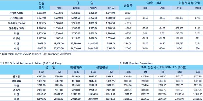 [2월6일] 달러 강세로 비철금속 전반적 압박(LME Daily Report)