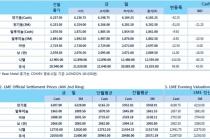 [2월8일] 미국과 중국 무역회담 불확실성 달러 상승 압박(LME Daily Report)