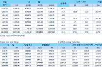 [2월11일] 미/중 정상회담 다음 달 중순 검토(LME Daily Report)