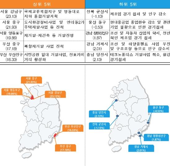 명동8길 1억8천300만원/㎡, 전남 진도 눌옥도리 210원/㎡