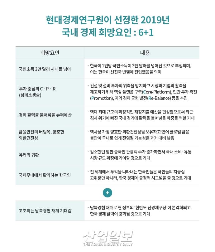 2019년, 국내외 경기 둔화 예상에도 희망적인 이유 '6+1'
