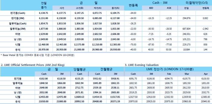 [2월12일] 트럼프, 합의 예산안 불만 '셧다운 없을 것'(LME Daily Report)