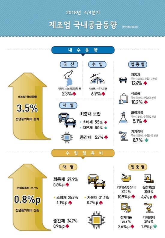 제조업 국내공급 국산, 수입 모두 늘어