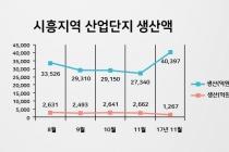 [그래픽뉴스] 시흥스마트허브 기계, 석유화학, 철강 분야 생산액 ↑