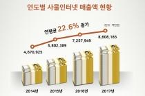 [그래픽뉴스] 사물인터넷 매출 8조6천82억 원