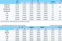 [2월15일] ECB, 부양책 '고려 중' 위안화 대출 예상(LME Daily Report)