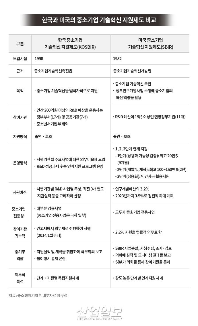 한국의 중소기업 R&D 지원 제도, 명확한 목표 선정 및 매뉴얼 필요