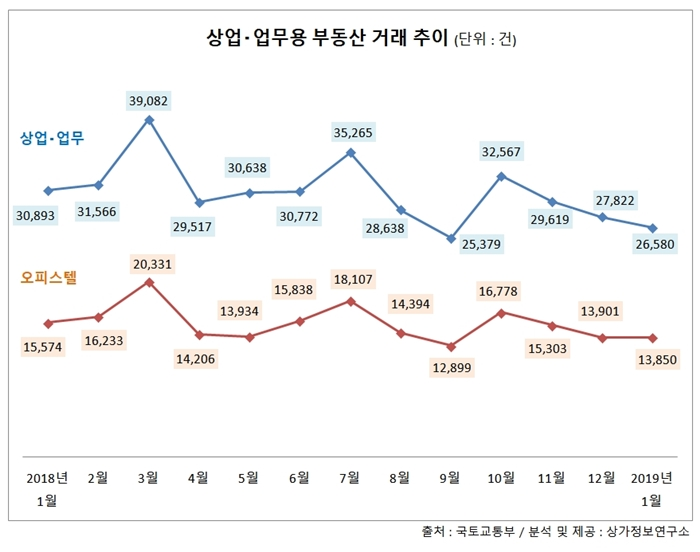 상업·업무용부동산 거래량 석달째 '뚝'