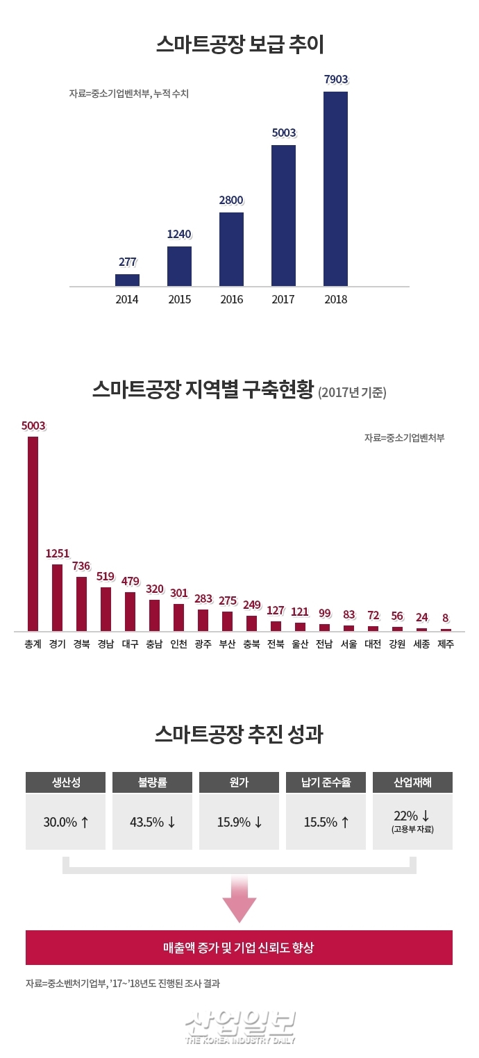 [Go! 스마트공장 Ⅰ] '제조업 혁신' 5년, 현황과 성과