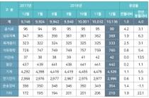 [그래픽뉴스] 안산지역 공단 가동률 감소, 전국 평균에 못미쳐
