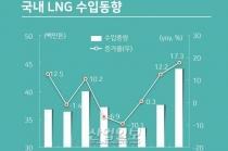 LNG, 2019년 수요 전년보다 감소…장기적 수익 전망은 '양호 유지'