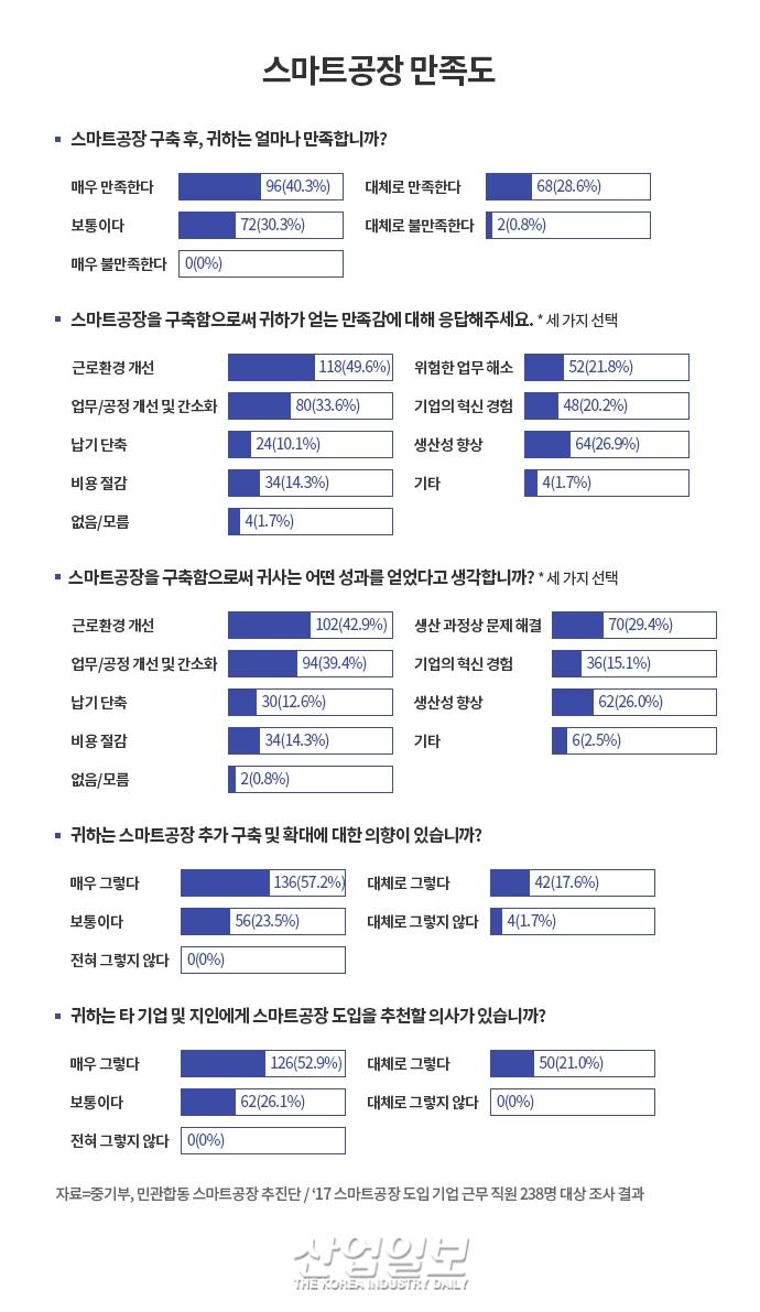 [Go! 스마트공장 Ⅲ] 韓, 스마트공장 구축 인프라는 훌륭 '공장 수의 문제'