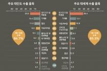 [그래픽뉴스] 대인도 수출, 한국형 제조업중심 신도시 개발 협력 제안