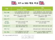 영국 정부, 재생에너지 시장 관련 FiT 제도 폐지 'SEG 도입'