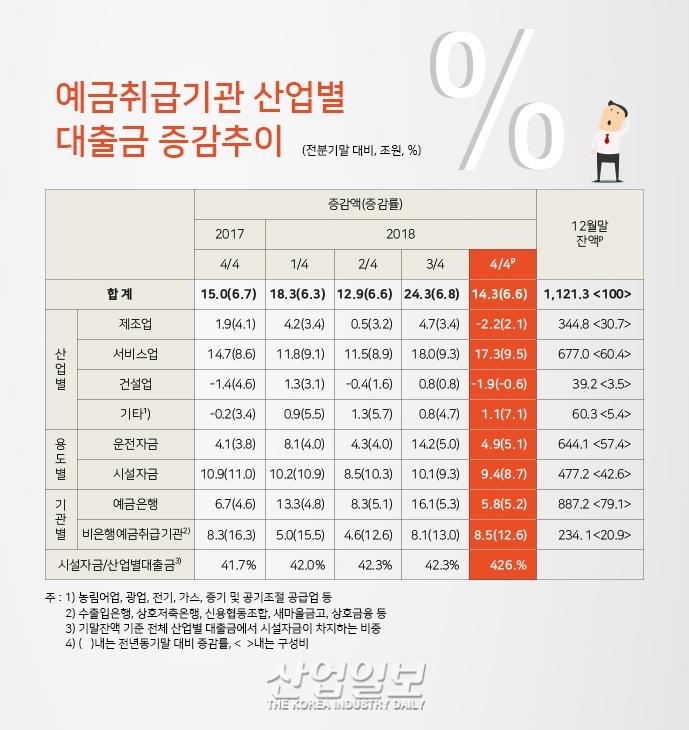 [그래픽뉴스] 산업별 대출금 증가, 제조업 대출금 증가폭 감소