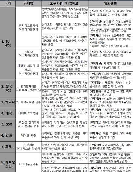 한국 수출 걸림돌 '해외규제' 공식 이의 제기