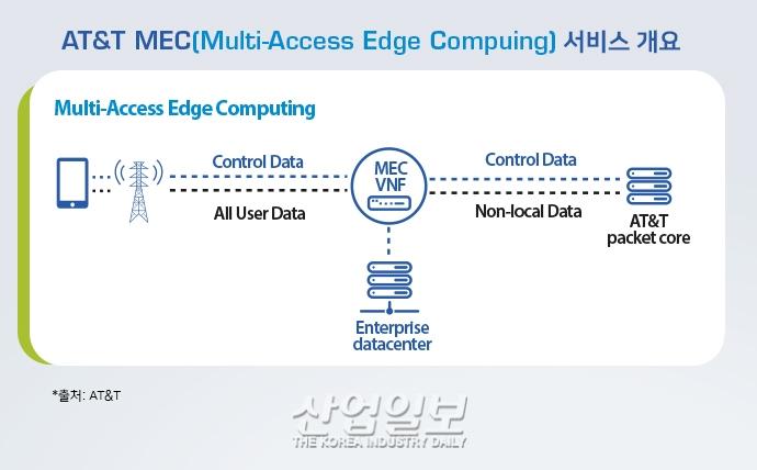 엣지 컴퓨팅, 5G 상용화로 통신사업자의 새 수익모델 '두각'