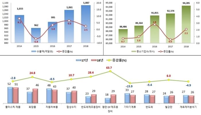 합성수지, 반도체제조용장비, 평판DP제조용장비 수출 상승