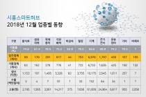 [그래픽뉴스] 국가산업단지 시흥스마트허브 가동률 올랐다