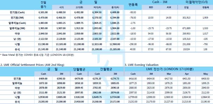 [3월14일] 달러 강세 등으로 비철금속 압박(LME Daily Report)