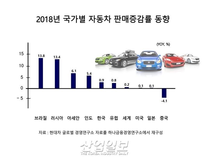글로벌 자동차 업계, 저성장·공급과잉 지속에 구조조정 진행 중