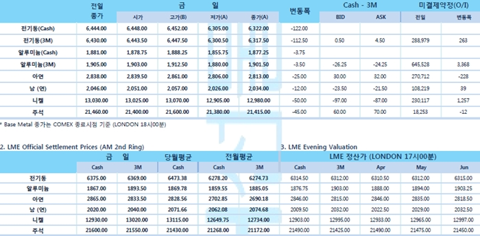[3월22일] 달러 강세와 미·유럽 제조업 PMI 하락(LME Daily Report)