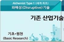 '알키미스트(Alchemist) 프로젝트' 본격 착수