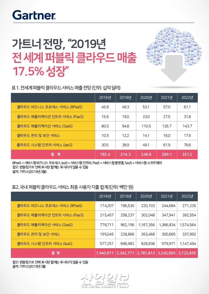 [그래픽뉴스] 전 세계 퍼블릭 클라우드 매출 17.5% 성장