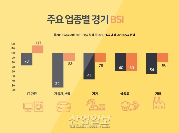 [그래픽뉴스] 올해 2분기 경기전망 '불투명'