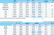 [4월10일] IMF 세계 경제 전망 대폭 하향(LME Daily Report)