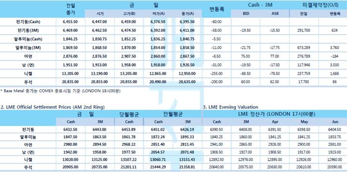 [4월11일] 달러강세, 비철금속 하락(LME Daily Report)