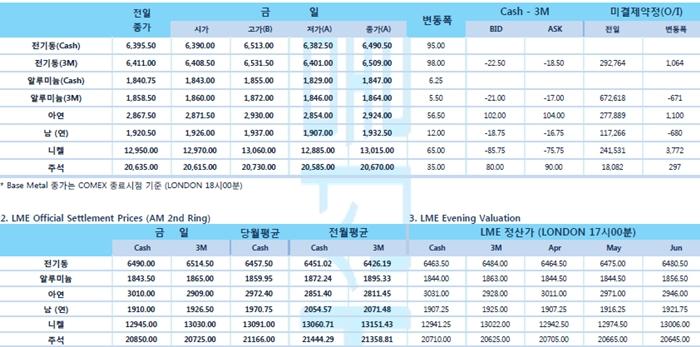[4월12일] 달러 약세와 중국 신규대출 증가(LME Daily Report)