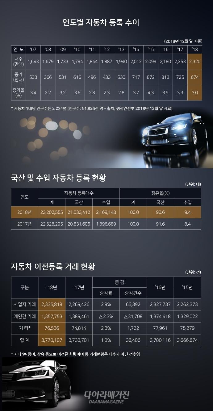 [그래픽뉴스] 국내 자동차 인구 2.2명당 1대 - 다아라매거진 그래픽뉴스