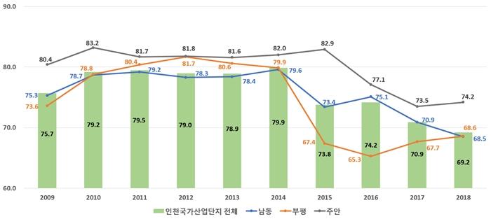 국가산업단지, 지역경제 비중 점차 늘어