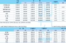 [4월17일] 원유 재고↓ 가격↑ 위험자산 선호현상에 달러화 약세(LME Daily Report)