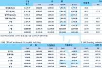 [4월18일] 유로존 제조업 지표 약세에 달러 혼조세(LME Daily Report)