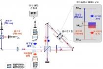 원자 이용해 양자정보 구현 가능성 높인다