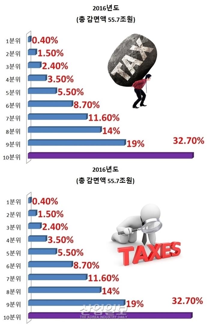 [그래픽뉴스] 근로소득세 세수 34.7조, 세금감면 59.4조원