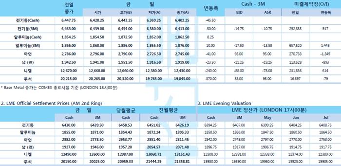 [4월23일] 달러 강세·중국 디레버리징(Deleveraging) 감소 우려 '압박'(LME Daily Report)