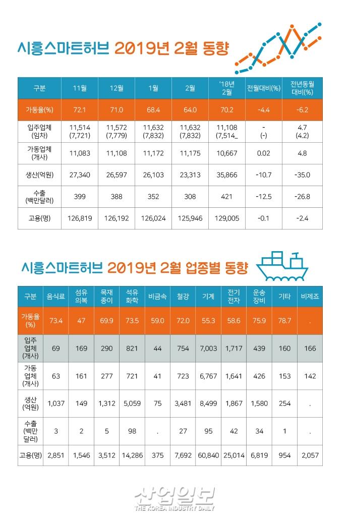 [그래픽뉴스] 시흥 산업단지(스마트허브, 시화MTV) 가동율 하락