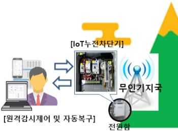 '가상현실(VR) 모션 시뮬레이터' 등 ICT 규제 샌드박스 지정