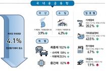 1분기 제조업 국내 공급, 국산·수입 모두 줄어
