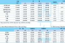 [5월13일] 중국의 관세 보복·위안화 약세로 중국 구매력 약화(LME Daily Report)