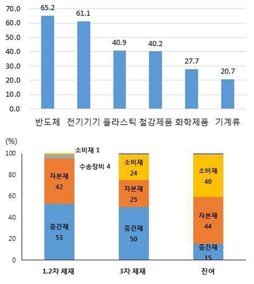 미국의 대중국 관세 부과, 한국 영향은