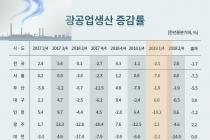 [그래픽뉴스] 광공업생산, 기계장비·전자부품·화학제품 등 부진