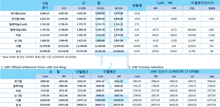 [5월21일] 달러화 강세 지속될 경우, 원자재 시장 추가 하방 압력(LME Daily Report)